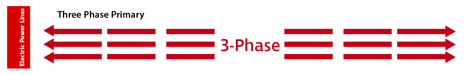 used to mark three phase primary
